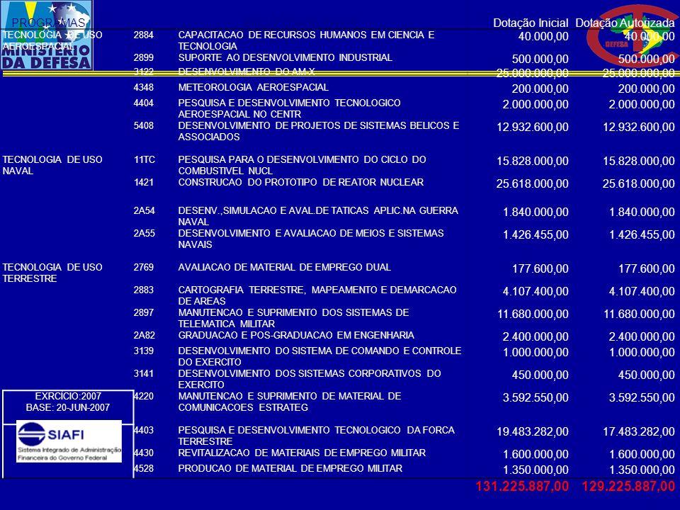PROGRAMASPROJETO/ATIVIDADEDotação Inicial Dotação Autorizada TECNOLOGIA DE USO AEROESPACIAL 2884CAPACITACAO DE RECURSOS HUMANOS EM CIENCIA E TECNOLOGI