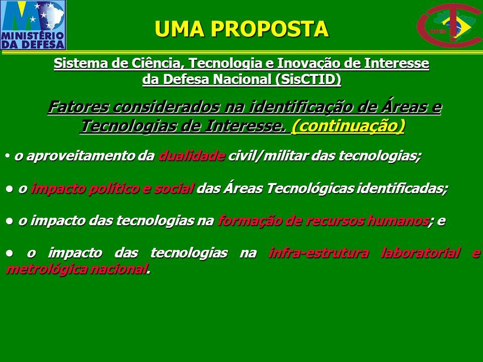 Sistema de Ciência, Tecnologia e Inovação de Interesse da Defesa Nacional (SisCTID) Fatores considerados na identificação de Áreas e Tecnologias de In