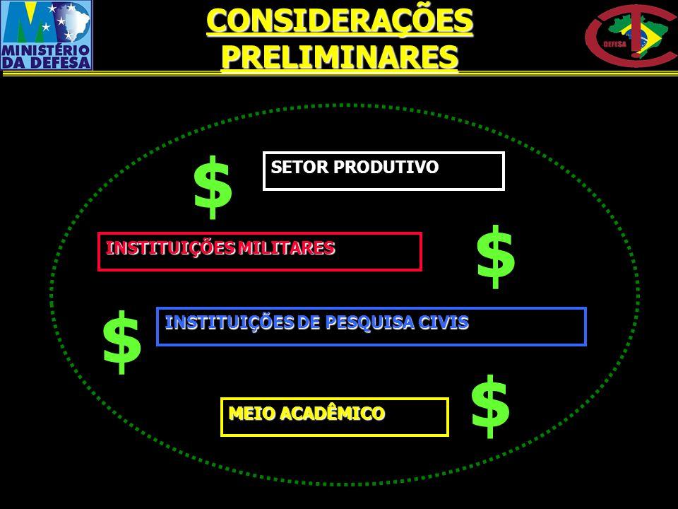 MEIO ACADÊMICO SETOR PRODUTIVO INSTITUIÇÕES MILITARES INSTITUIÇÕES DE PESQUISA CIVIS $$$ $ CONSIDERAÇÕES PRELIMINARES