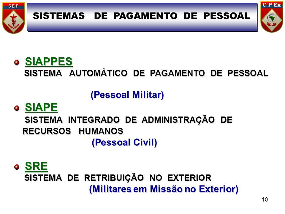 SIAPPES SIAPPES SISTEMA AUTOMÁTICO DE PAGAMENTO DE PESSOAL SISTEMA AUTOMÁTICO DE PAGAMENTO DE PESSOAL (Pessoal Militar) (Pessoal Militar) SIAPE SIAPE SISTEMA INTEGRADO DE ADMINISTRAÇÃO DE RECURSOS HUMANOS SISTEMA INTEGRADO DE ADMINISTRAÇÃO DE RECURSOS HUMANOS (Pessoal Civil) (Pessoal Civil) SRE SISTEMA DE RETRIBUIÇÃO NO EXTERIOR SISTEMA DE RETRIBUIÇÃO NO EXTERIOR (Militares em Missão no Exterior) (Militares em Missão no Exterior) SISTEMAS DE PAGAMENTO DE PESSOAL 10