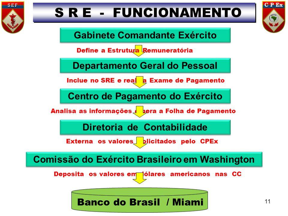Gabinete Comandante Exército Banco do Brasil / Miami Define a Estrutura Remuneratória S R E - FUNCIONAMENTO Departamento Geral do Pessoal Centro de Pa