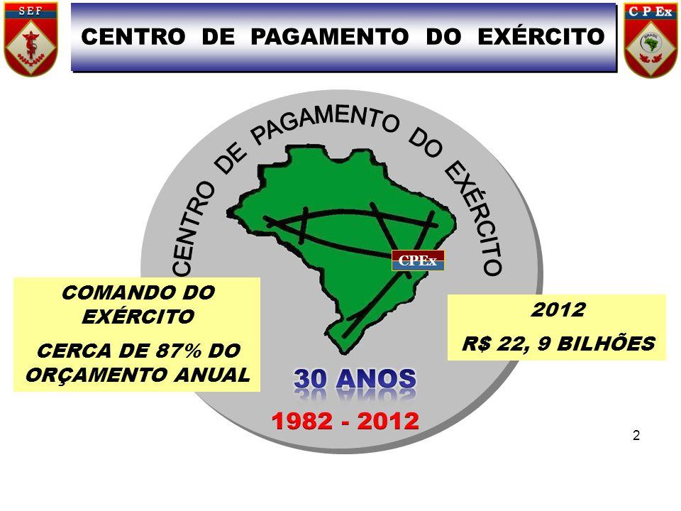 CPEx CENTRO DE PAGAMENTO DO EXÉRCITO 2 COMANDO DO EXÉRCITO CERCA DE 87% DO ORÇAMENTO ANUAL 2012 R$ 22, 9 BILHÕES