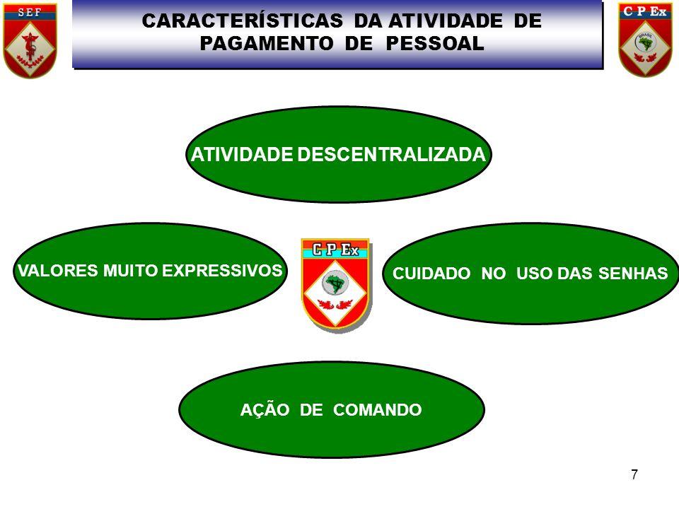 CARACTERÍSTICAS DA ATIVIDADE DE PAGAMENTO DE PESSOAL ATIVIDADE DESCENTRALIZADA VALORES MUITO EXPRESSIVOS CUIDADO NO USO DAS SENHAS AÇÃO DE COMANDO 7
