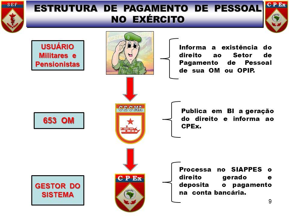 ESTRUTURA DE PAGAMENTO DE PESSOAL NO EXÉRCITO USUÁRIO Militares e Pensionistas Informa a existência do direito ao Setor de Pagamento de Pessoal de sua OM ou OPIP.