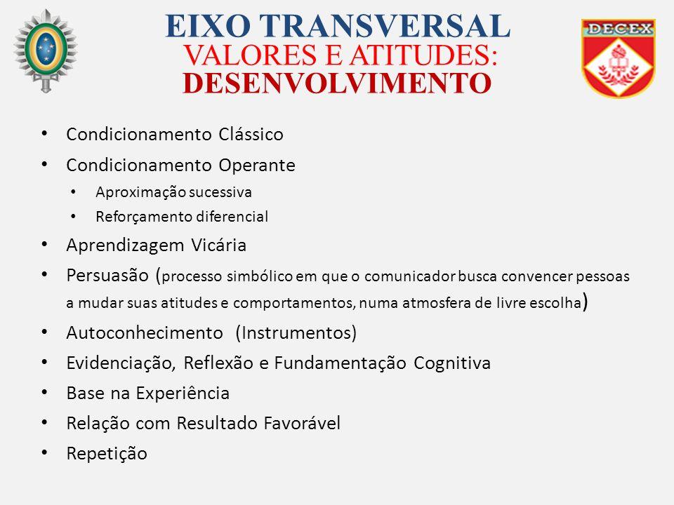 EIXO TRANSVERSAL VALORES E ATITUDES: DESENVOLVIMENTO Condicionamento Clássico Condicionamento Operante Aproximação sucessiva Reforçamento diferencial