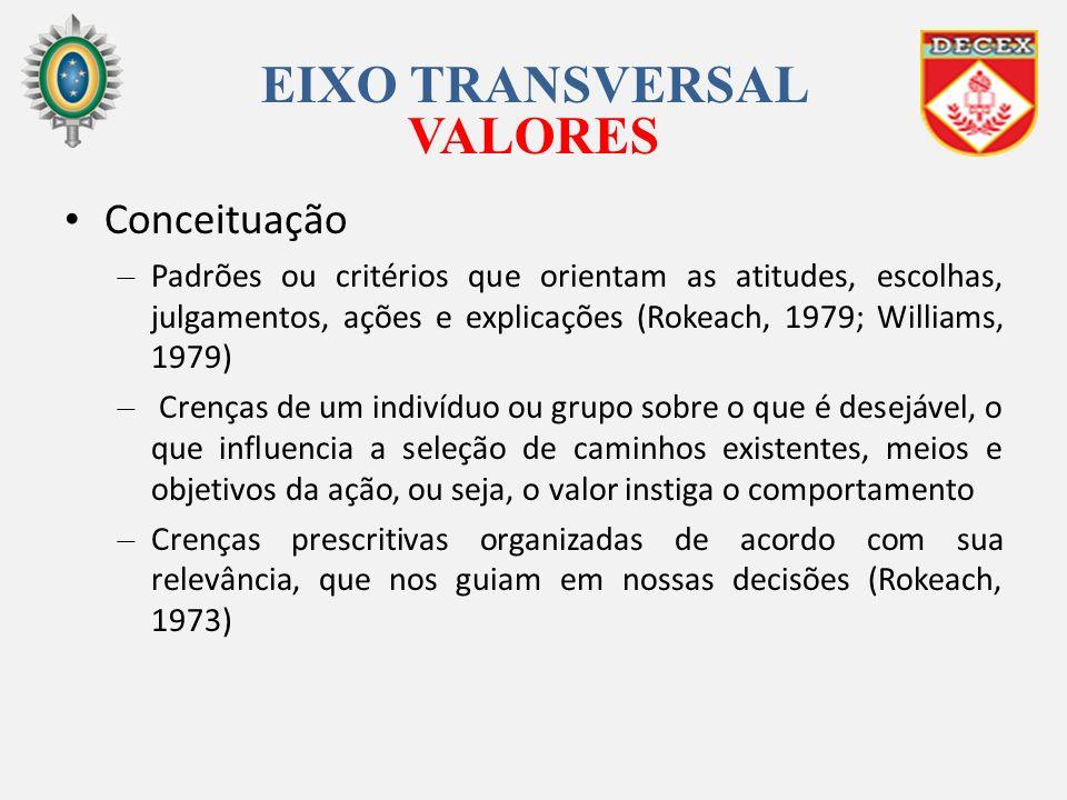 EIXO TRANSVERSAL VALORES Conceituação – Padrões ou critérios que orientam as atitudes, escolhas, julgamentos, ações e explicações (Rokeach, 1979; Will