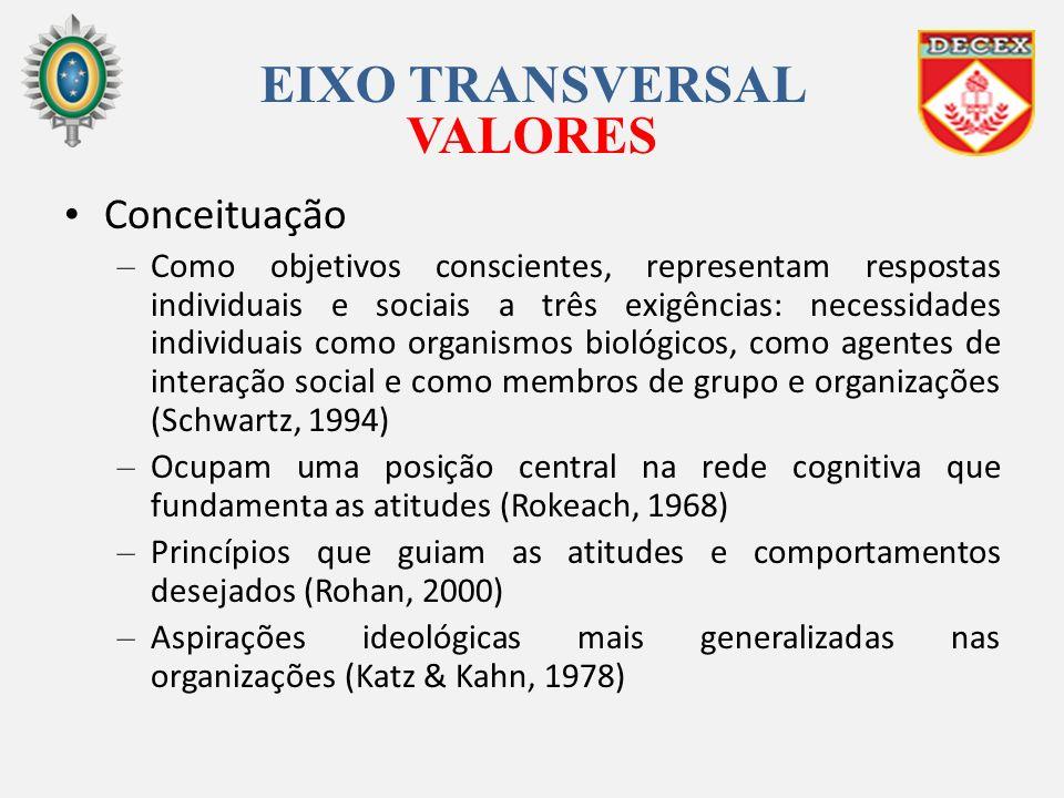 EIXO TRANSVERSAL VALORES Conceituação – Como objetivos conscientes, representam respostas individuais e sociais a três exigências: necessidades indivi