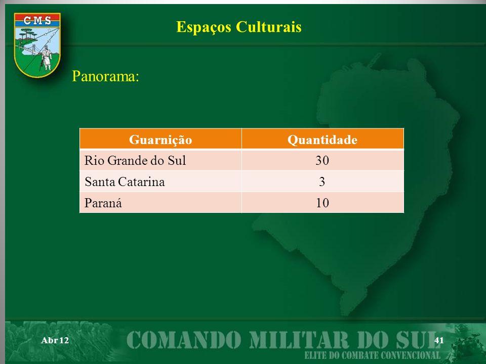 Abr 1241 Espaços Culturais Panorama: GuarniçãoQuantidade Rio Grande do Sul30 Santa Catarina3 Paraná10