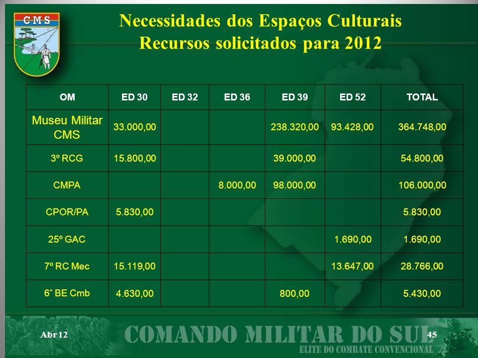 Abr 1245 Necessidades dos Espaços Culturais Recursos solicitados para 2012 OMED 30ED 32ED 36ED 39ED 52TOTAL Museu Militar CMS 33.000,00238.320,0093.42