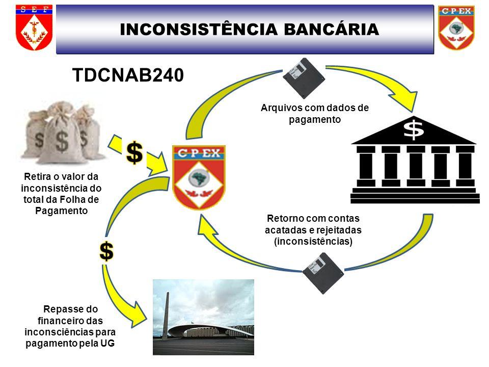 TDCNAB240 INCONSISTÊNCIA BANCÁRIA Arquivos com dados de pagamento Retorno com contas acatadas e rejeitadas (inconsistências) Repasse do financeiro das