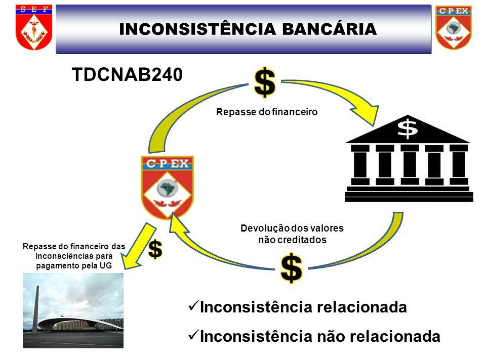 INCONSISTÊNCIA BANCÁRIA Repasse do financeiro Devolução dos valores não creditados Repasse do financeiro das inconsciências para pagamento pela UG TDC