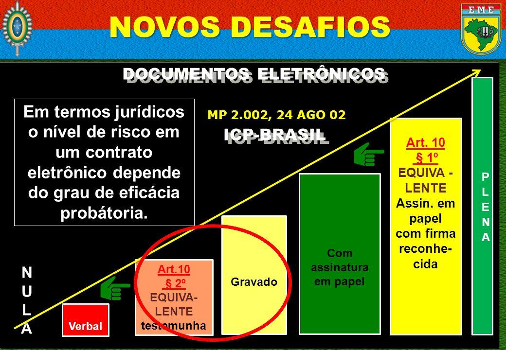 18 / 23 DOCUMENTOS ELETRÔNICOS Em termos jurídicos o nível de risco em um contrato eletrônico depende do grau de eficácia probátoria. NULANULA Verbal