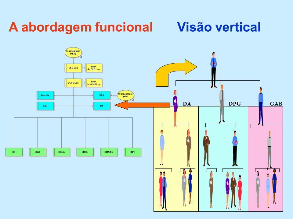 A abordagem funcional GABDPGDA Visão vertical
