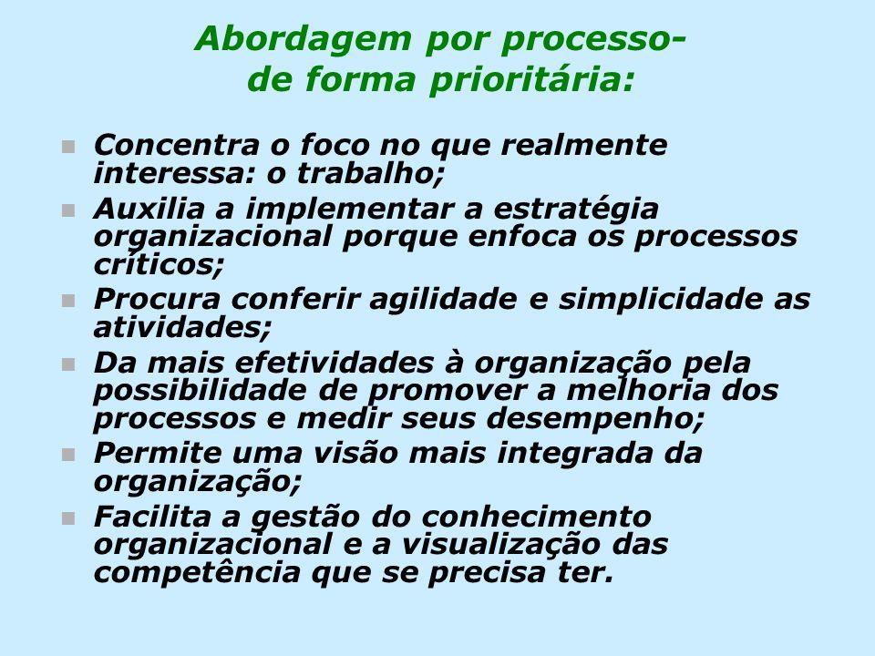 Abordagem por processo- de forma prioritária: n Concentra o foco no que realmente interessa: o trabalho; n Auxilia a implementar a estratégia organiza