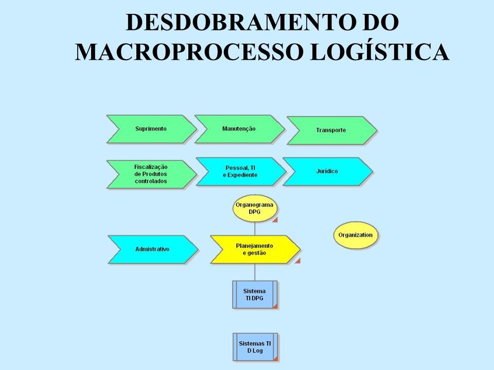 DESDOBRAMENTO DO MACROPROCESSO LOGÍSTICA