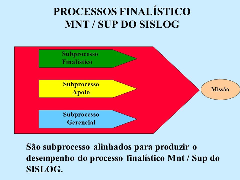 PROCESSOS FINALÍSTICO MNT / SUP DO SISLOG Missão Subprocesso Finalístico São subprocesso alinhados para produzir o desempenho do processo finalístico