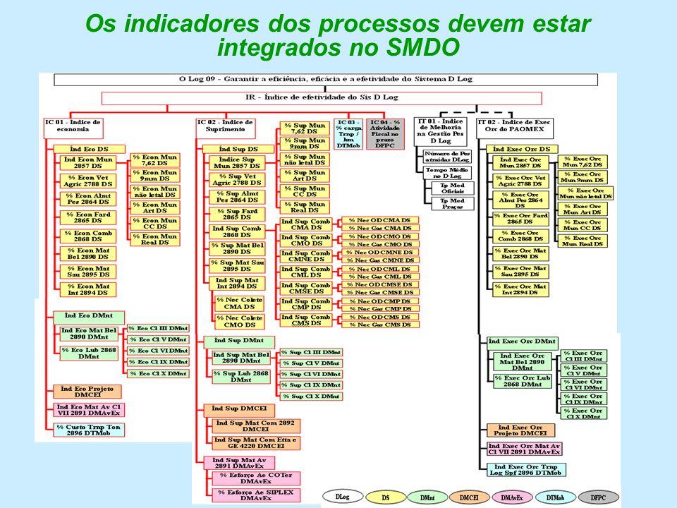 Os indicadores dos processos devem estar integrados no SMDO