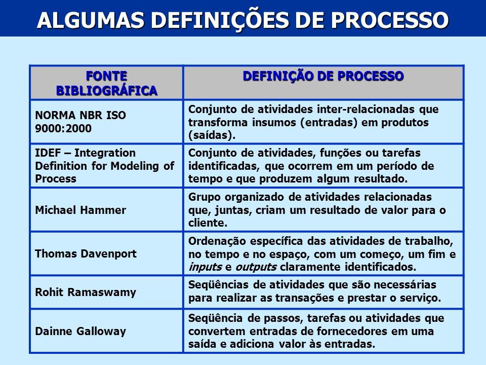 ALGUMAS DEFINIÇÕES DE PROCESSO FONTE BIBLIOGRÁFICA DEFINIÇÃO DE PROCESSO NORMA NBR ISO 9000:2000 Conjunto de atividades inter-relacionadas que transfo