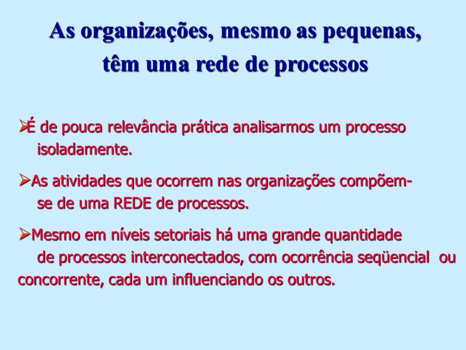 Vista da Organização Vista de dados Vista de processos Vista de funções Vista de produtos/serviços MELHORA O ENTENDIMENTO DA ORGANIZAÇÃO