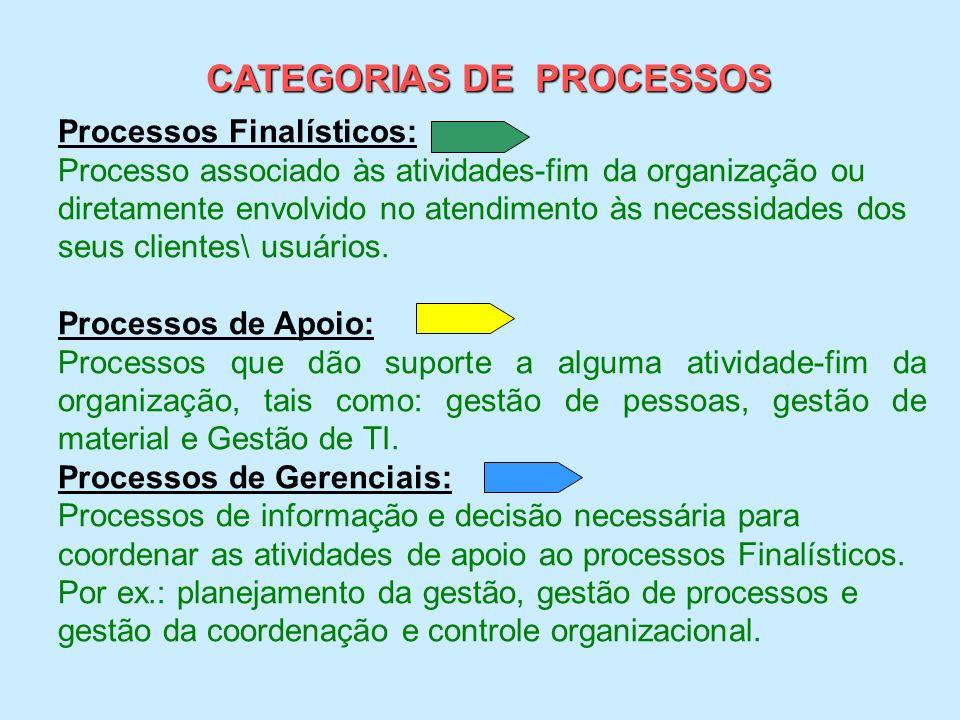 CATEGORIAS DE PROCESSOS Processos Finalísticos: Processo associado às atividades-fim da organização ou diretamente envolvido no atendimento às necessi