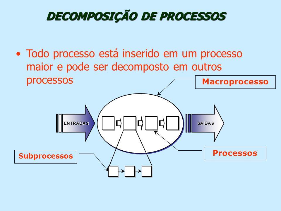 Todo processo está inserido em um processo maior e pode ser decomposto em outros processosENTRADASSAÍDAS Macroprocesso Processos Subprocessos DECOMPOS