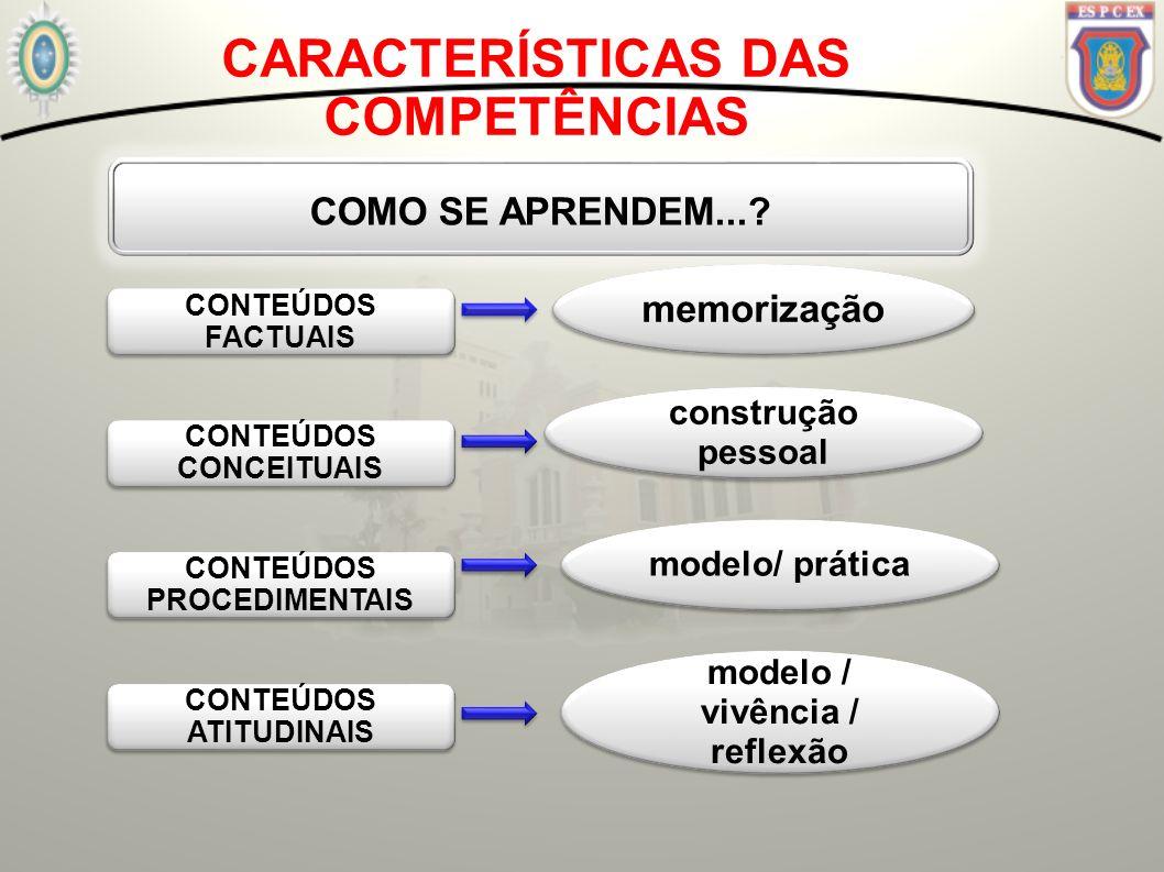 CARACTERÍSTICAS DAS COMPETÊNCIAS COMO SE APRENDEM...? CONTEÚDOS FACTUAIS CONTEÚDOS CONCEITUAIS CONTEÚDOS PROCEDIMENTAIS CONTEÚDOS ATITUDINAIS memoriza