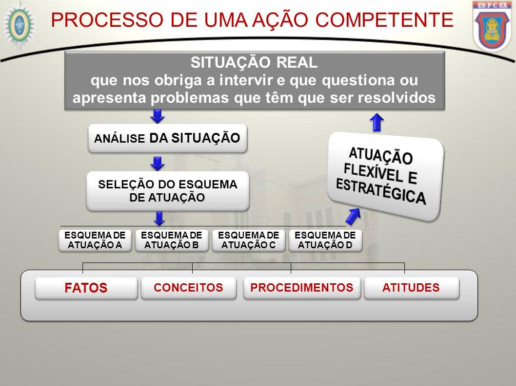 PROCESSO DE UMA AÇÃO COMPETENTE SITUAÇÃO REAL que nos obriga a intervir e que questiona ou apresenta problemas que têm que ser resolvidos SITUAÇÃO REA