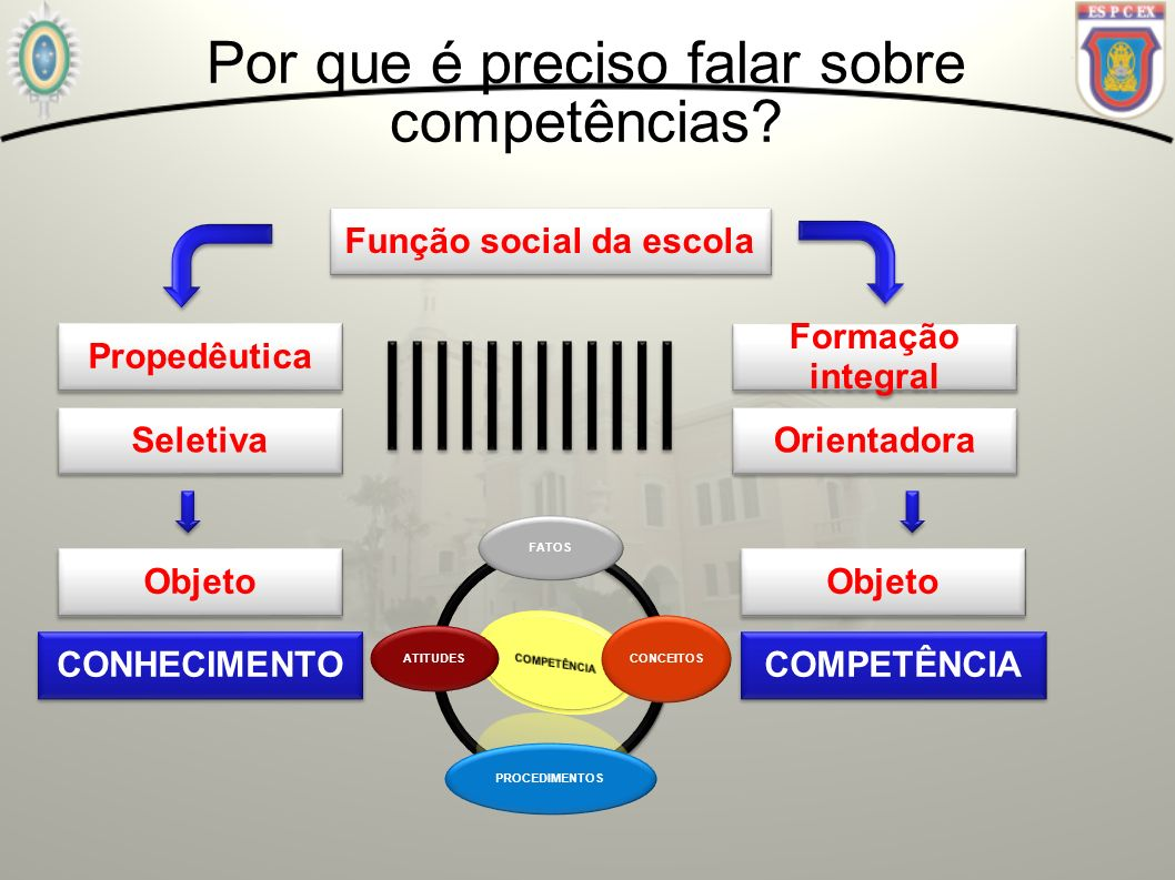 Por que é preciso falar sobre competências? Função social da escola Propedêutica Seletiva Formação integral Orientadora Objeto CONHECIMENTO Objeto COM