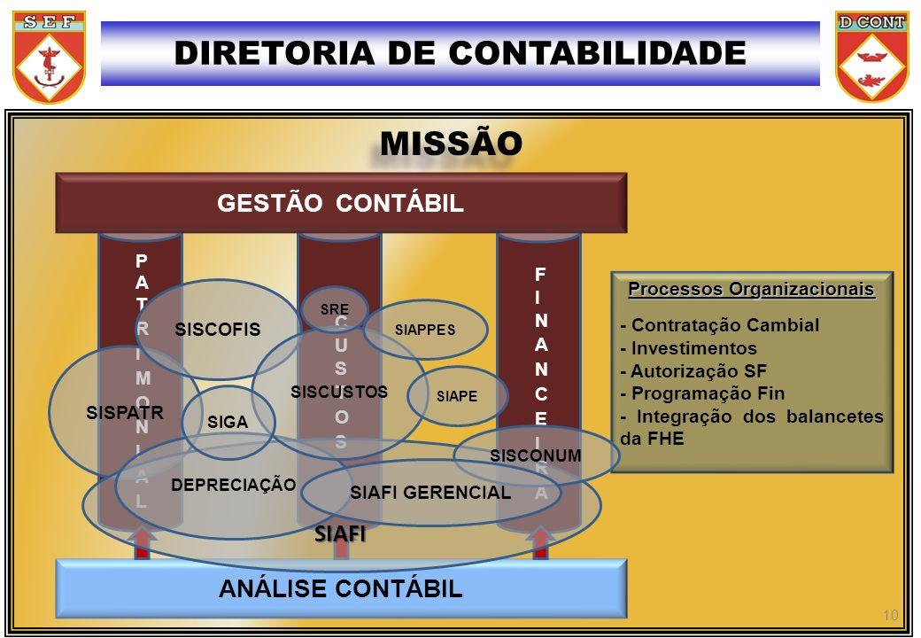 MISSÃO Processos Organizacionais - Contratação Cambial - Investimentos - Autorização SF - Programação Fin - Integração dos balancetes da FHE DIRETORIA