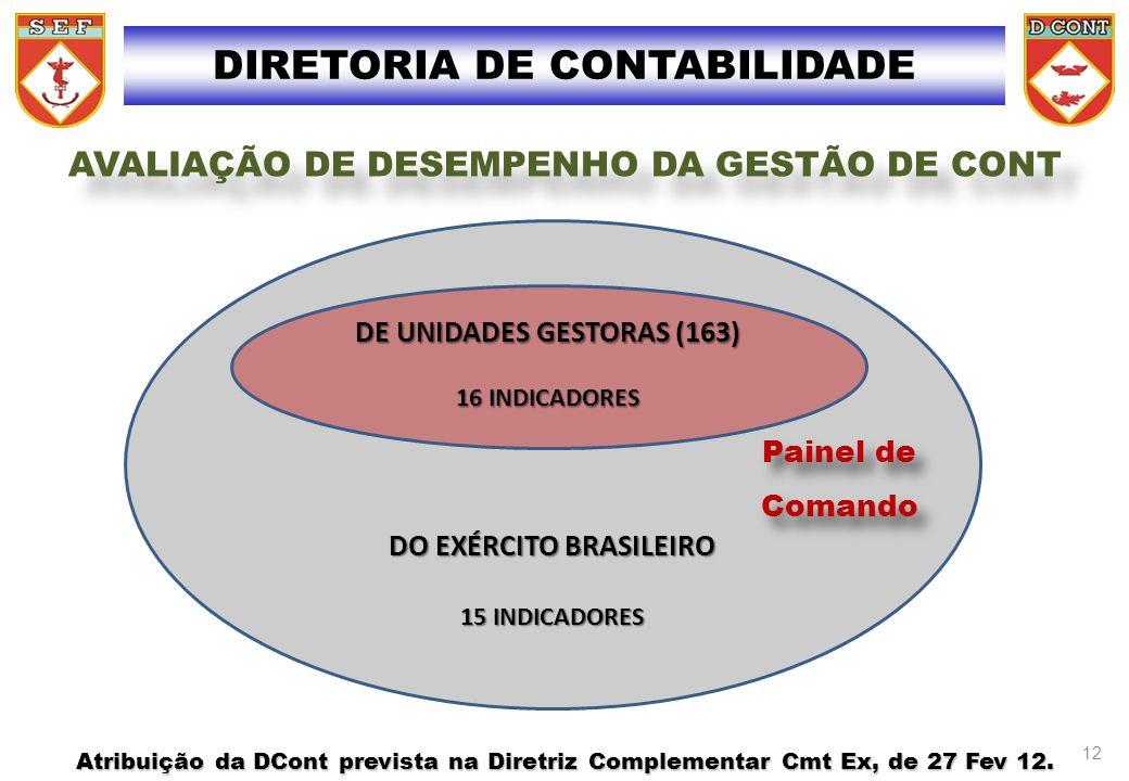 DO EXÉRCITO BRASILEIRO 15 INDICADORES Painel de Comando DE UNIDADES GESTORAS (163) 16 INDICADORES DIRETORIA DE CONTABILIDADE AVALIAÇÃO DE DESEMPENHO D