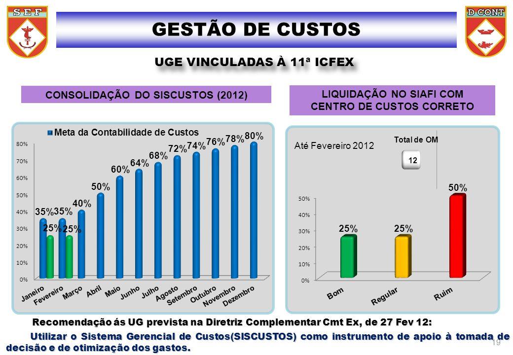 GESTÃO DE CUSTOS UGE VINCULADAS À 11 ICFEX UGE VINCULADAS À 11ª ICFEX CONSOLIDAÇÃO DO SISCUSTOS (2012) LIQUIDAÇÃO NO SIAFI COM CENTRO DE CUSTOS CORRET