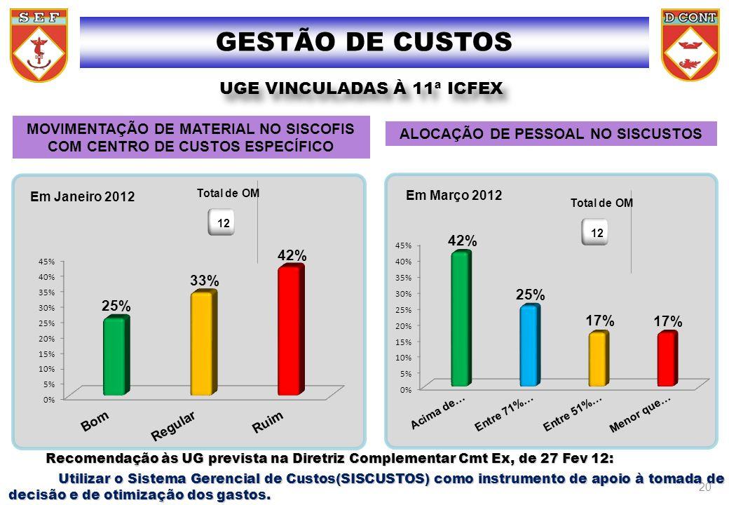 GESTÃO DE CUSTOS MOVIMENTAÇÃO DE MATERIAL NO SISCOFIS COM CENTRO DE CUSTOS ESPECÍFICO Em Janeiro 2012 UGE VINCULADAS À 11 ICFEX UGE VINCULADAS À 11ª I