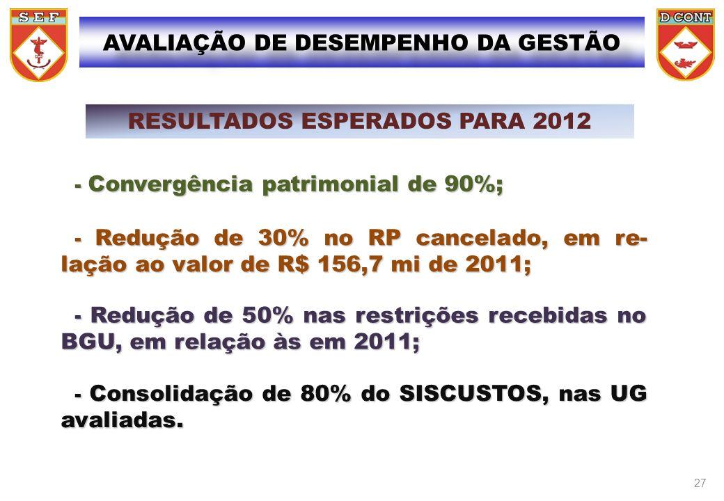- Convergência patrimonial de 90%; - Convergência patrimonial de 90%; RESULTADOS ESPERADOS PARA 2012 - Redução de 30% no RP cancelado, em re- lação ao