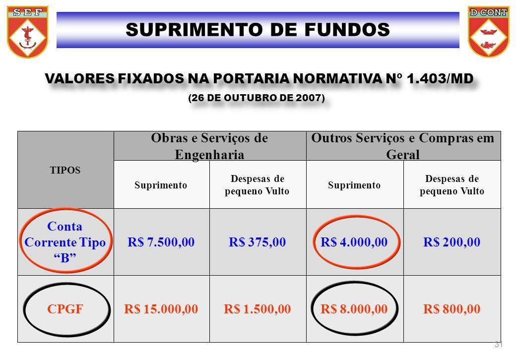 R$ 800,00R$ 8.000,00R$ 1.500,00R$ 15.000,00CPGF R$ 200,00R$ 4.000,00R$ 375,00R$ 7.500,00 Conta Corrente Tipo B Despesas de pequeno Vulto Suprimento De