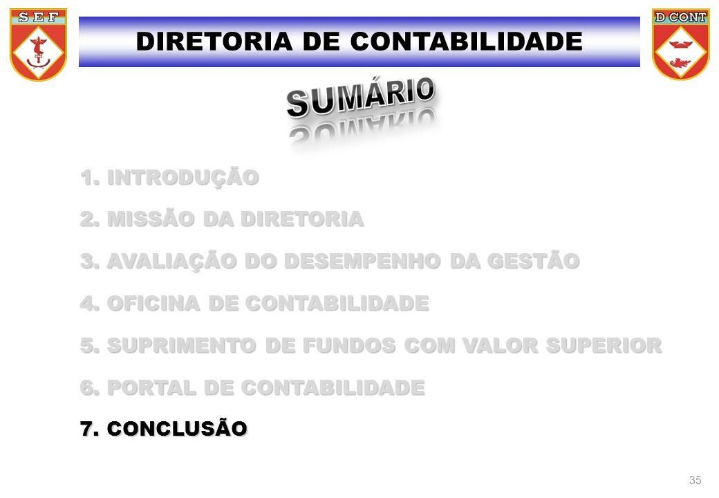 1. INTRODUÇÃO 2. MISSÃO DA DIRETORIA 3. AVALIAÇÃO DO DESEMPENHO DA GESTÃO 4. OFICINA DE CONTABILIDADE 5. SUPRIMENTO DE FUNDOS COM VALOR SUPERIOR 6. PO