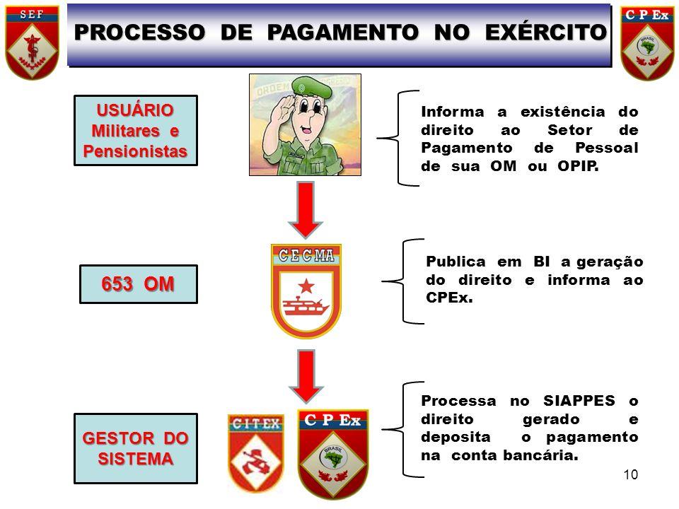 PROCESSO DE PAGAMENTO NO EXÉRCITO USUÁRIO Militares e Pensionistas Informa a existência do direito ao Setor de Pagamento de Pessoal de sua OM ou OPIP.