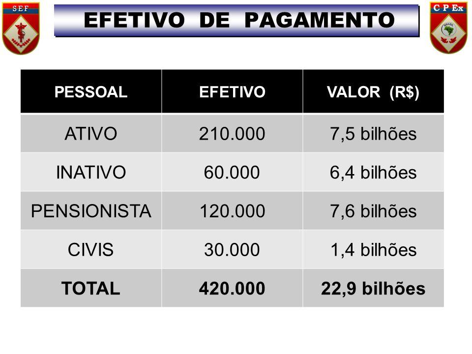 PESSOALEFETIVOVALOR (R$) ATIVO210.0007,5 bilhões INATIVO60.0006,4 bilhões PENSIONISTA120.0007,6 bilhões CIVIS30.0001,4 bilhões TOTAL420.00022,9 bilhõe