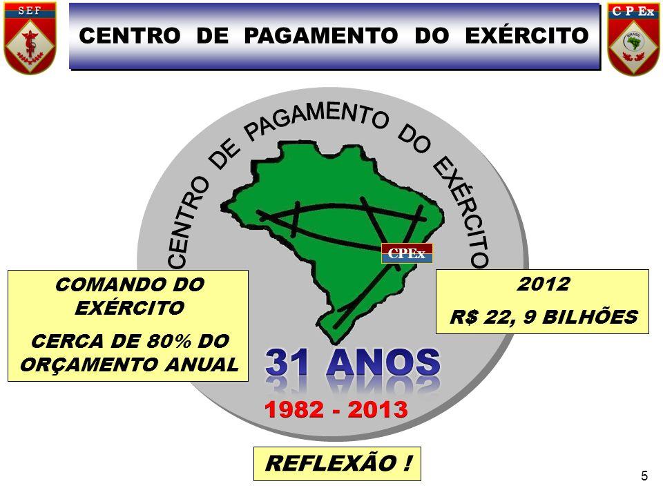 CPEx CENTRO DE PAGAMENTO DO EXÉRCITO 5 COMANDO DO EXÉRCITO CERCA DE 80% DO ORÇAMENTO ANUAL 2012 R$ 22, 9 BILHÕES REFLEXÃO !
