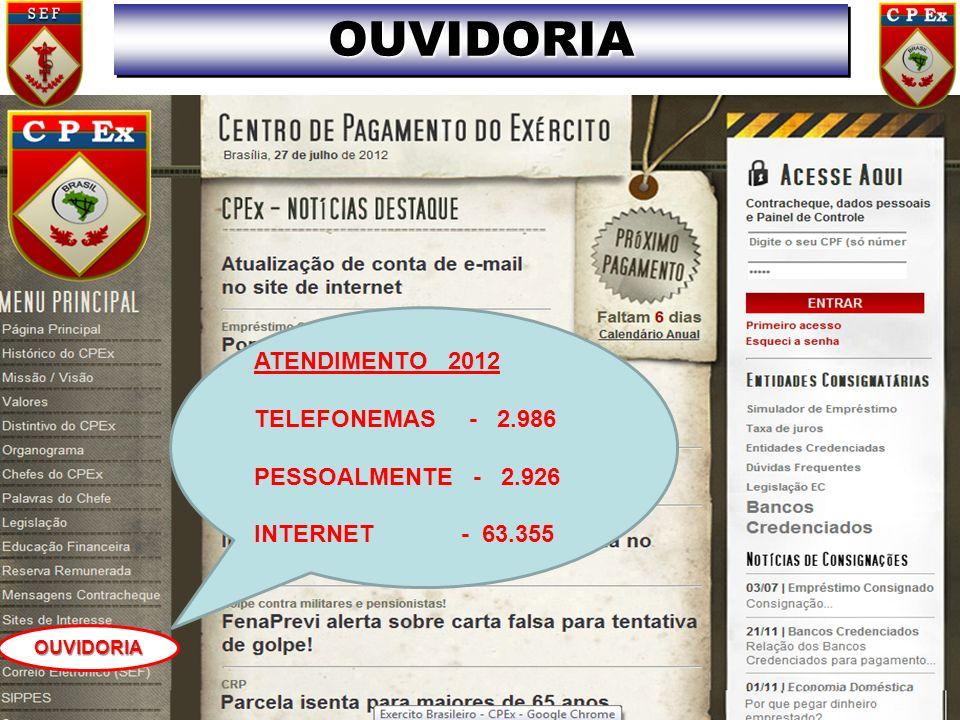 OUVIDORIAOUVIDORIA OUVIDORIA ATENDIMENTO 2012 TELEFONEMAS - 2.986 PESSOALMENTE - 2.926 INTERNET - 63.355