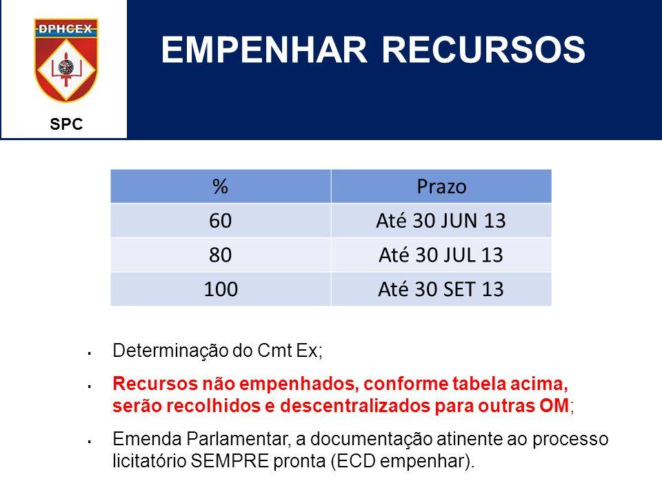 SPC EMPENHAR RECURSOS %Prazo 60Até 30 JUN 13 80Até 30 JUL 13 100Até 30 SET 13 Determinação do Cmt Ex; Recursos não empenhados, conforme tabela acima,