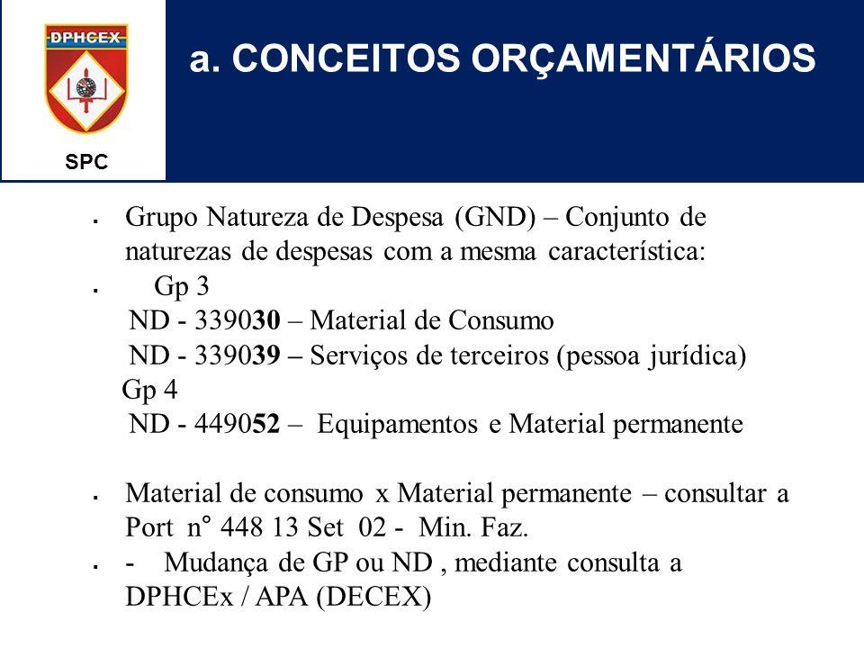 SPC a. CONCEITOS ORÇAMENTÁRIOS Grupo Natureza de Despesa (GND) – Conjunto de naturezas de despesas com a mesma característica: Gp 3 ND - 339030 – Mate