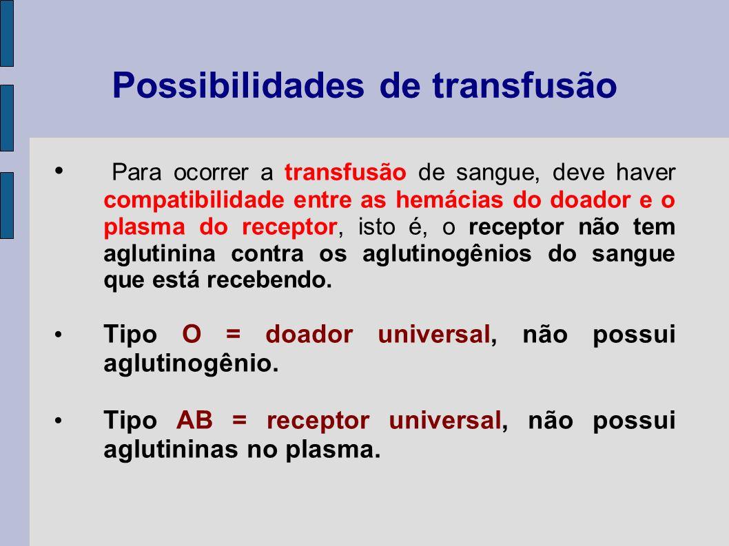 Possibilidades de transfusão Para ocorrer a transfusão de sangue, deve haver compatibilidade entre as hemácias do doador e o plasma do receptor, isto