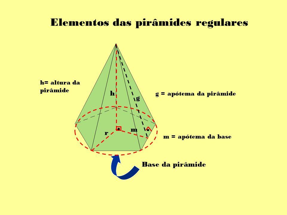 Elementos das pirâmides regulares Base da pirâmide h= altura da pirâmide r h m = apótema da base g m g = apótema da pirâmide