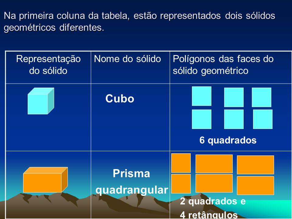 Representação do sólido Nome do sólidoPolígonos das faces do sólido geométrico Na primeira coluna da tabela, estão representados dois sólidos geométri