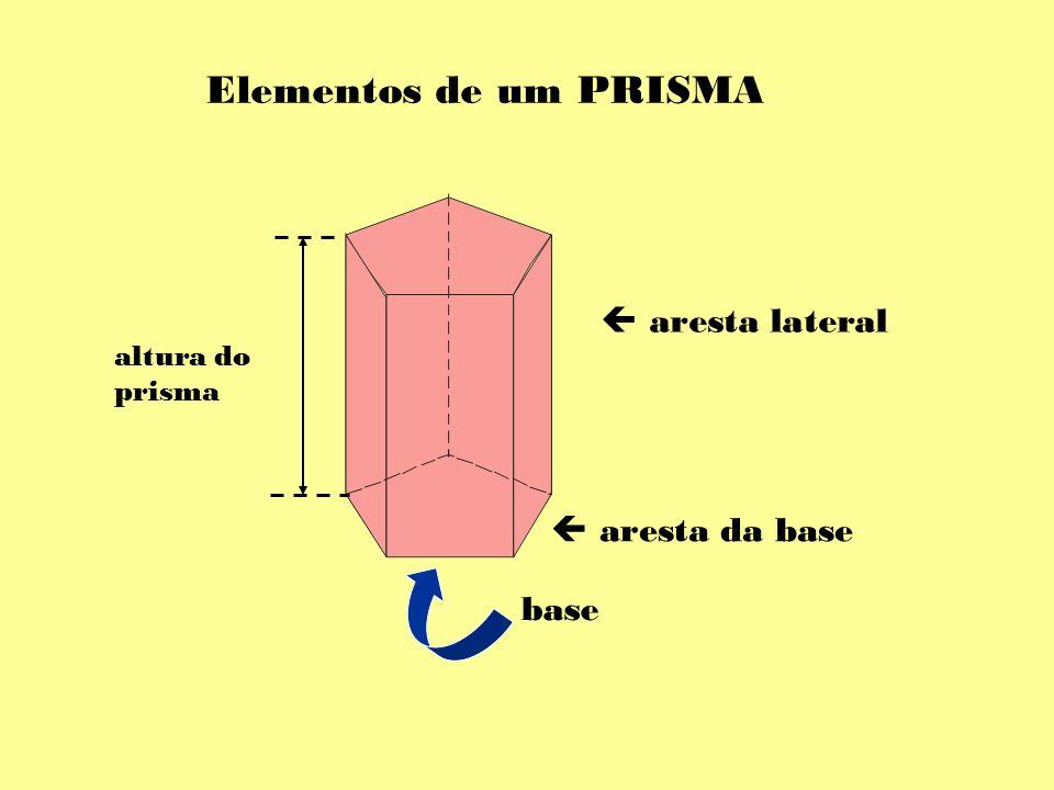 Elementos de um PRISMA aresta lateral aresta da base base altura do prisma