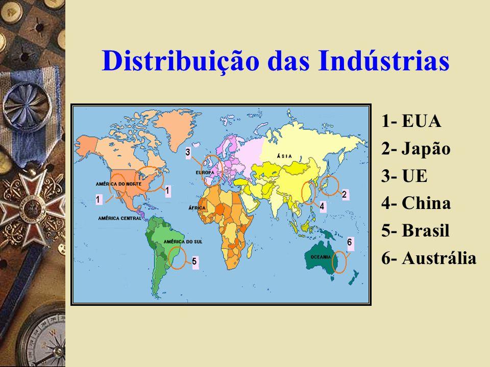 Distribuição das Indústrias 1- EUA 2- Japão 3- UE 4- China 5- Brasil 6- Austrália
