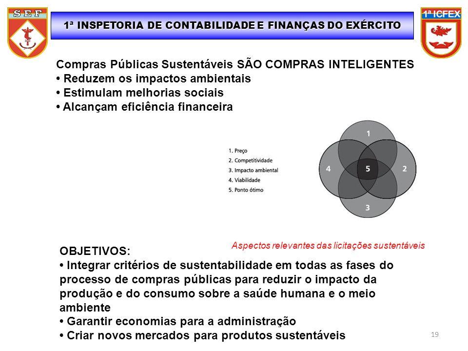 1ª INSPETORIA DE CONTABILIDADE E FINANÇAS DO EXÉRCITO Compras Públicas Sustentáveis SÃO COMPRAS INTELIGENTES Reduzem os impactos ambientais Estimulam