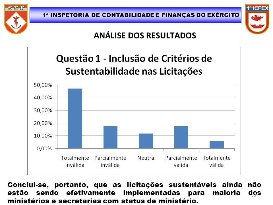 ANÁLISE DOS RESULTADOS Conclui-se, portanto, que as licitações sustentáveis ainda não estão sendo efetivamente implementadas para maioria dos ministér