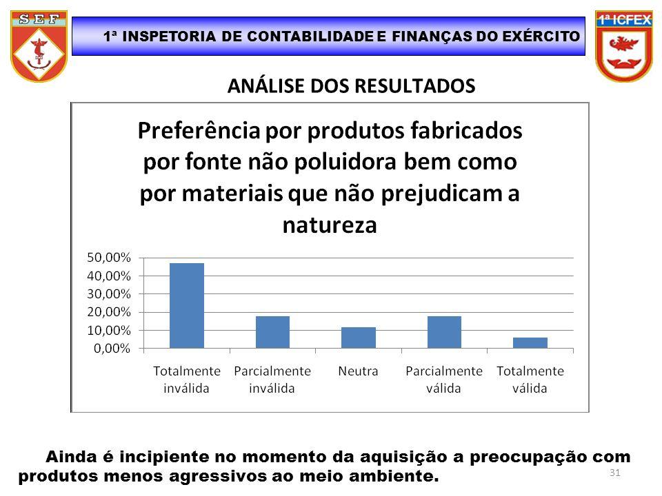 ANÁLISE DOS RESULTADOS Ainda é incipiente no momento da aquisição a preocupação com produtos menos agressivos ao meio ambiente. 1ª INSPETORIA DE CONTA