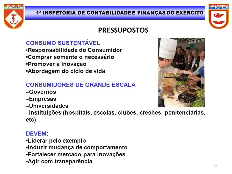 PRESSUPOSTOS 1ª INSPETORIA DE CONTABILIDADE E FINANÇAS DO EXÉRCITO CONSUMO SUSTENTÁVEL Responsabilidade do Consumidor Comprar somente o necessário Pro